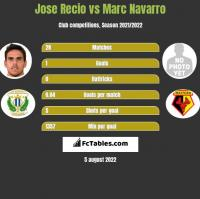 Jose Recio vs Marc Navarro h2h player stats