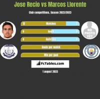 Jose Recio vs Marcos Llorente h2h player stats