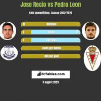 Jose Recio vs Pedro Leon h2h player stats