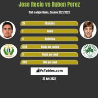 Jose Recio vs Ruben Perez h2h player stats