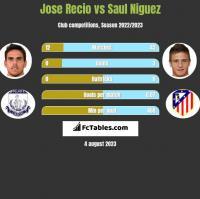 Jose Recio vs Saul Niguez h2h player stats