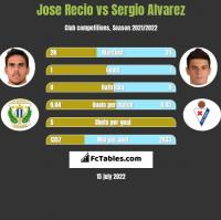 Jose Recio vs Sergio Alvarez h2h player stats