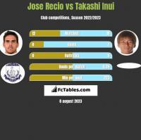 Jose Recio vs Takashi Inui h2h player stats