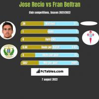 Jose Recio vs Fran Beltran h2h player stats