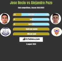 Jose Recio vs Alejandro Pozo h2h player stats