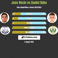 Jose Recio vs Daniel Raba h2h player stats