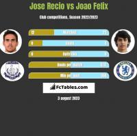 Jose Recio vs Joao Felix h2h player stats