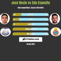 Jose Recio vs Edu Exposito h2h player stats