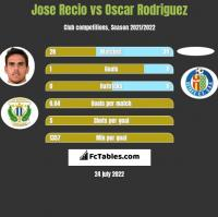 Jose Recio vs Oscar Rodriguez h2h player stats