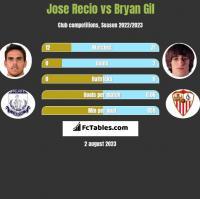 Jose Recio vs Bryan Gil h2h player stats