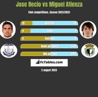 Jose Recio vs Miguel Atienza h2h player stats