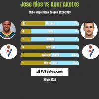 Jose Rios vs Ager Aketxe h2h player stats
