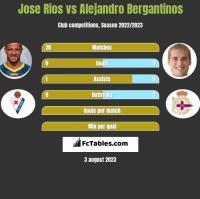 Jose Rios vs Alejandro Bergantinos h2h player stats