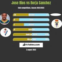 Jose Rios vs Borja Sanchez h2h player stats