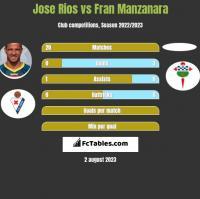 Jose Rios vs Fran Manzanara h2h player stats