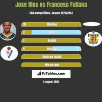 Jose Rios vs Francesc Fullana h2h player stats