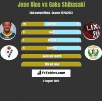 Jose Rios vs Gaku Shibasaki h2h player stats