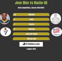 Jose Rios vs Nacho Gil h2h player stats