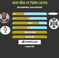 Jose Rios vs Pablo Larrea h2h player stats