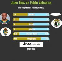 Jose Rios vs Pablo Valcarce h2h player stats