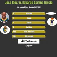 Jose Rios vs Eduardo Cortina Garcia h2h player stats
