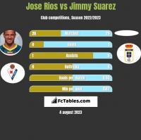 Jose Rios vs Jimmy Suarez h2h player stats
