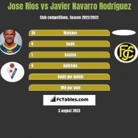 Jose Rios vs Javier Navarro Rodriguez h2h player stats