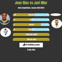 Jose Rios vs Javi Mier h2h player stats