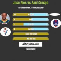 Jose Rios vs Saul Crespo h2h player stats