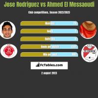 Jose Rodriguez vs Ahmed El Messaoudi h2h player stats
