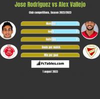Jose Rodriguez vs Alex Vallejo h2h player stats