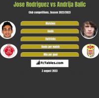 Jose Rodriguez vs Andrija Balic h2h player stats