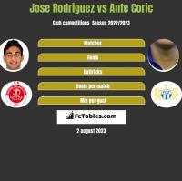 Jose Rodriguez vs Ante Coric h2h player stats