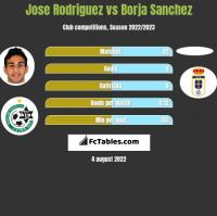 Jose Rodriguez vs Borja Sanchez h2h player stats