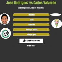 Jose Rodriguez vs Carlos Valverde h2h player stats