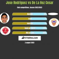 Jose Rodriguez vs De La Hoz Cesar h2h player stats