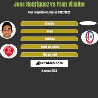 Jose Rodriguez vs Fran Villalba h2h player stats