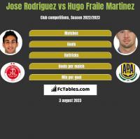 Jose Rodriguez vs Hugo Fraile Martinez h2h player stats
