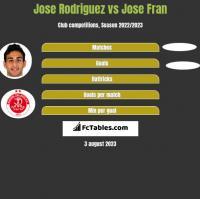 Jose Rodriguez vs Jose Fran h2h player stats