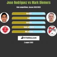 Jose Rodriguez vs Mark Diemers h2h player stats