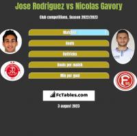 Jose Rodriguez vs Nicolas Gavory h2h player stats