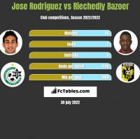 Jose Rodriguez vs Riechedly Bazoer h2h player stats