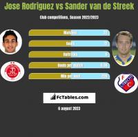 Jose Rodriguez vs Sander van de Streek h2h player stats