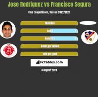 Jose Rodriguez vs Francisco Segura h2h player stats