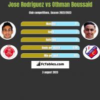 Jose Rodriguez vs Othman Boussaid h2h player stats