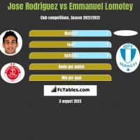 Jose Rodriguez vs Emmanuel Lomotey h2h player stats