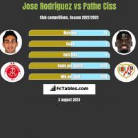 Jose Rodriguez vs Pathe Ciss h2h player stats
