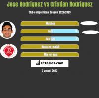 Jose Rodriguez vs Cristian Rodriguez h2h player stats