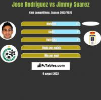 Jose Rodriguez vs Jimmy Suarez h2h player stats