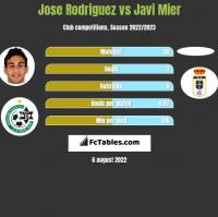 Jose Rodriguez vs Javi Mier h2h player stats